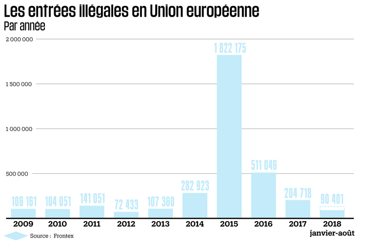 entrees illegales europe